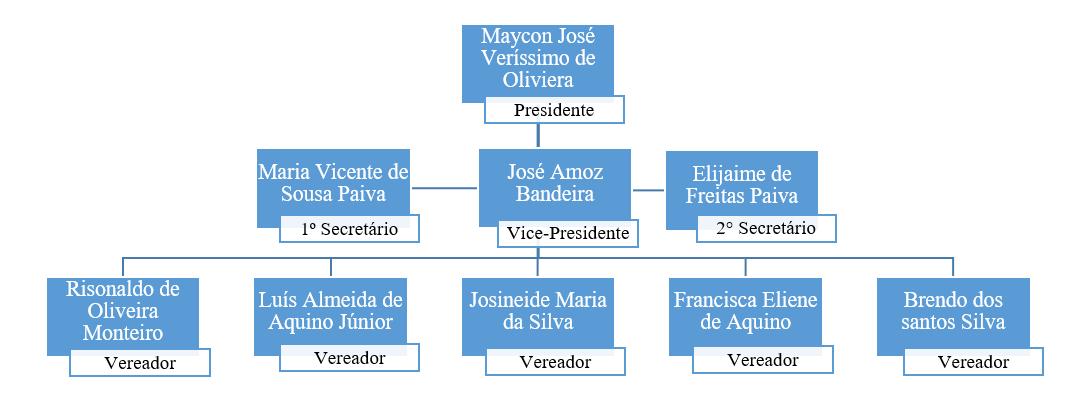 Estrutura Parlamentar.png