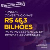 Fundos Constitucionais têm R$ 46,3 bilhões para fomentar desenvolvimento em regiões prioritárias.